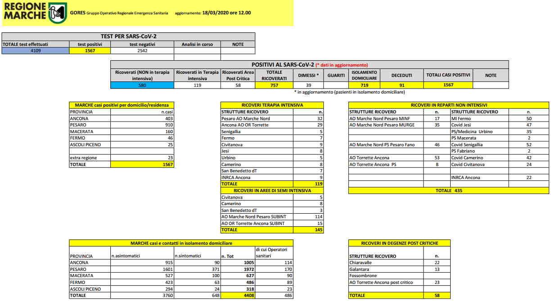 Coronavirus Marche: aggiornamento dati dal Gores, situazione al 18/03/2020 ore 12.00