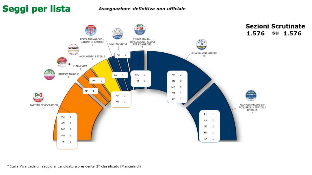 Elezioni Regionali 2020: concluse le operazioni di scrutinio, il dato definitivo