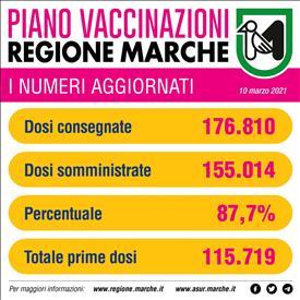 Superate le 155.000 dosi di vaccino anti Covid-19 somministrate nelle Marche